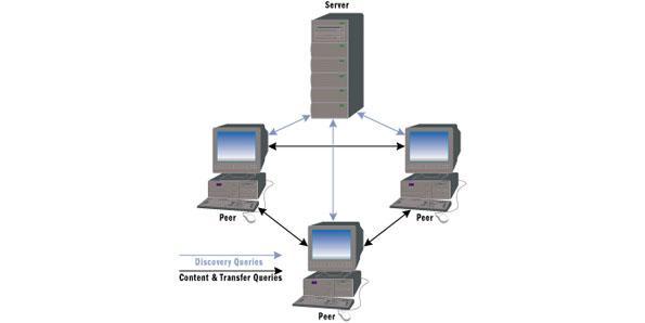 P2P internet