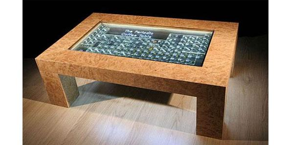 The 'periodic table' table