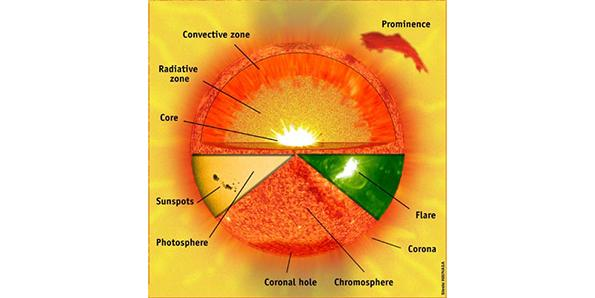 The composition of sun
